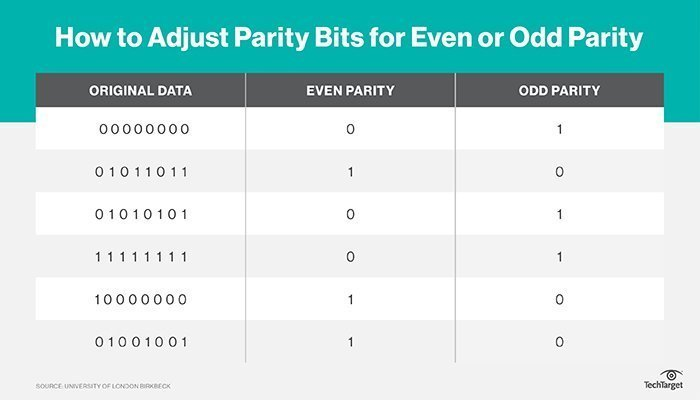 What is parity? - Definition from WhatIs com