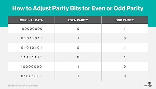Even and odd parity