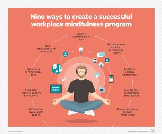 workplace mindfulness program