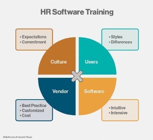 HR Training X Factor
