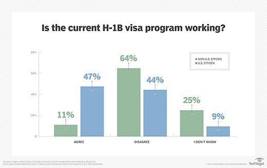 Is the current H-1B visa program working?