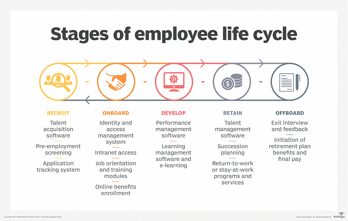 stages of employee life cycle