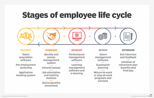 What Is Employee Life Cycle Definition From Whatis Com