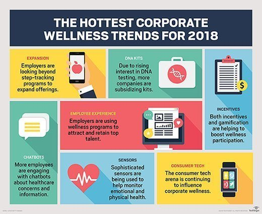 corporate wellness trends for 2018