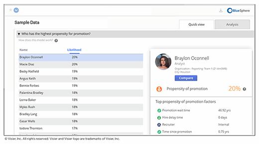 Workforce analytics dashboard, Visier