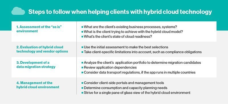 Hybrid cloud technology: A channel partner overview