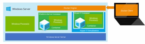 Hyper-V-Container