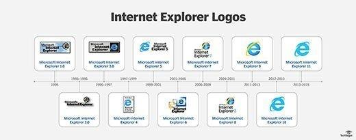 Internet Explorer timeline