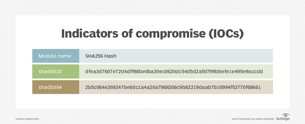 What is Indicators of Compromise (IOC)? - Definition from WhatIs com