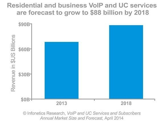 VoIP UC 2018
