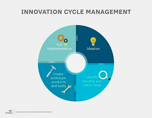 cycle of business innovation