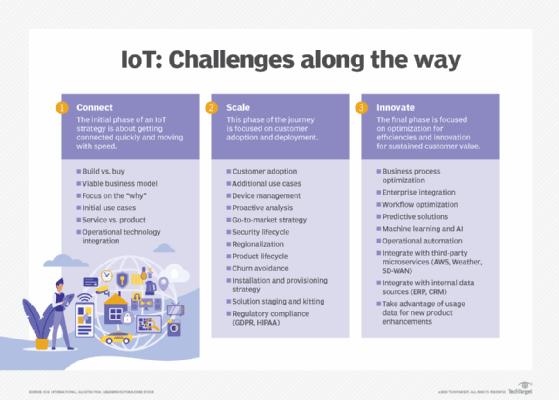 IoT deployment considerations