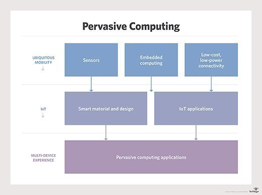 What Is Pervasive Computing Ubiquitous Computing Definition