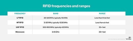 RFID frequencies and ranges