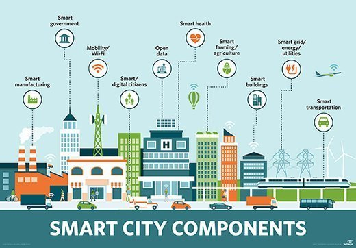 What Is Smart City Definition From Whatis Com