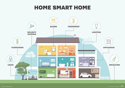 what is smart home or building  home automation or
