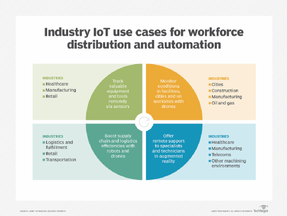 IoT use cases by industry