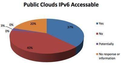 IPv6 readiness among public cloud providers