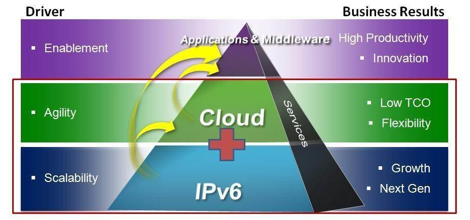 Figure 1: IPv6 and cloud computing provide the foundation for agile, scalable services.