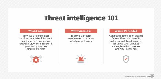 Threat intelligence basics