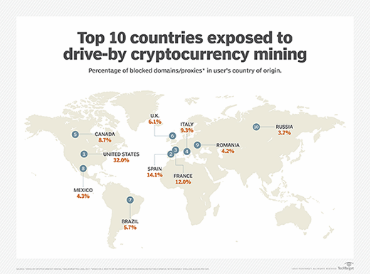 Drive-by mining