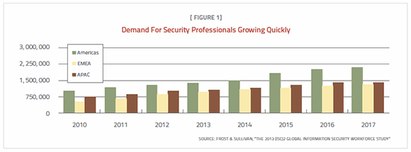 Demand for security professionals growing quickly