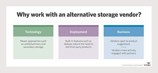 Chart showing the benefits of working with alternative storage vendors.