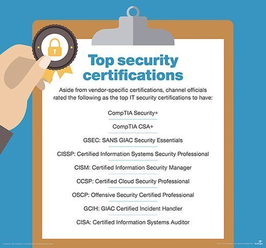 Chart showing top security certifications