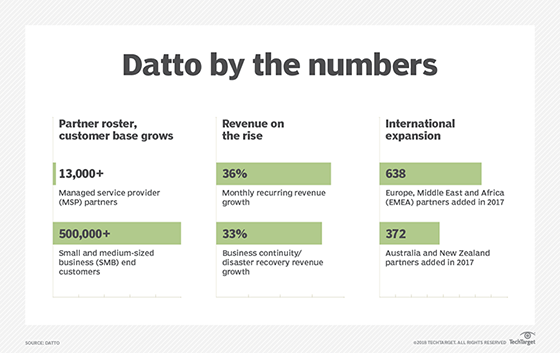 Table showing Datto's partner and revenue growth