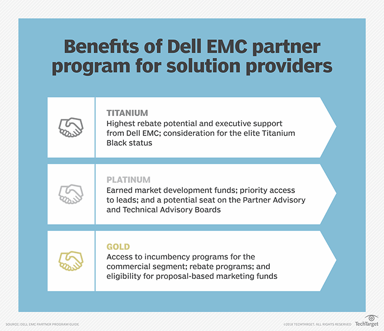 Dell EMC Partner Program sets $50B channel business target