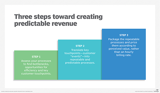Graphic showing the steps toward predictable revenue
