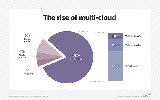 Chart depicting the uptake of multi-cloud strategies