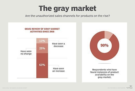 OEMs review of gray market