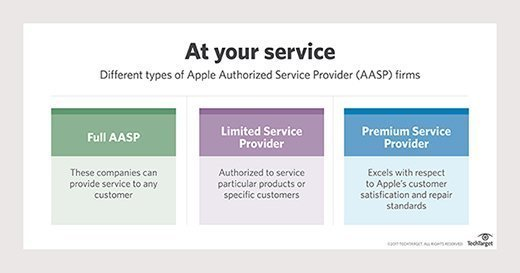 Chart showing different types of Apple Authorized Service Providers