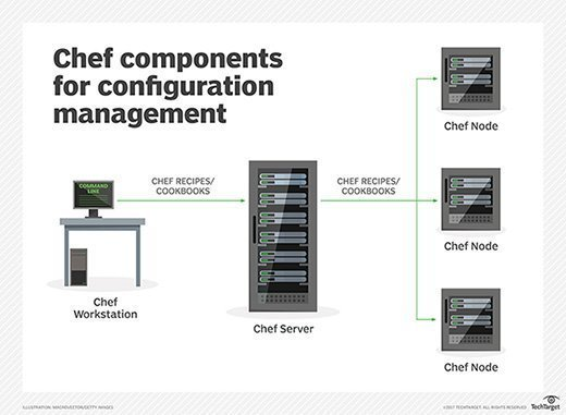 Die wichtigsten Chef-Komponenten zur Konfigurationsverwaltung.