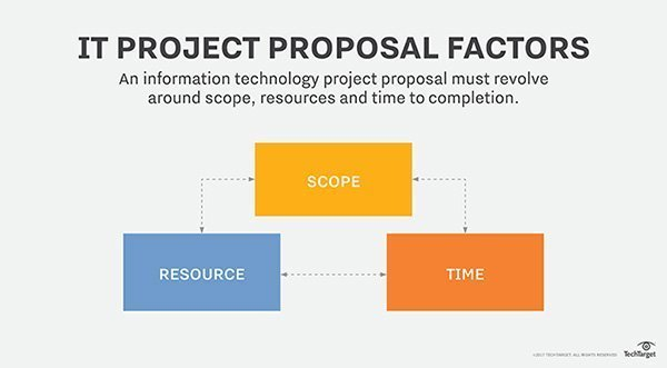 What is project scope? - Definition from WhatIs.com