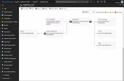 Microsoft Application Insights