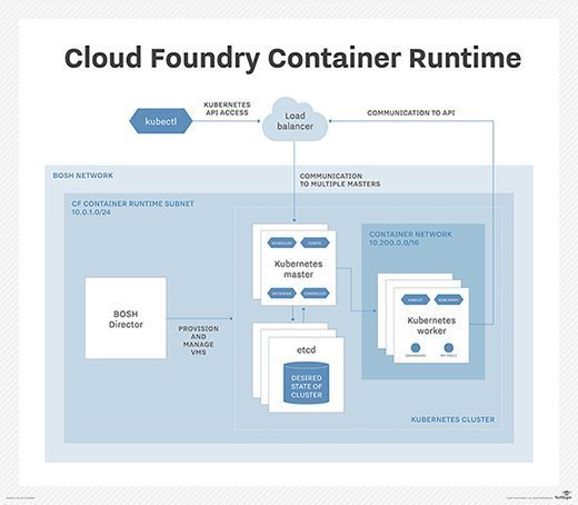 Cloud Foundry Container Runtime