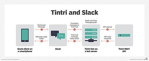 Tintri and Slack
