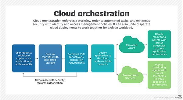 cloud orchestration vs cloud automation