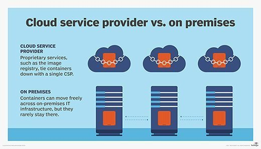 Cloud service provider vs. on premises