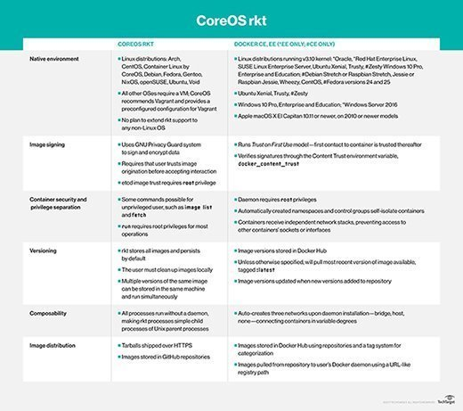 Comparison of CoreOS rkt and Docker