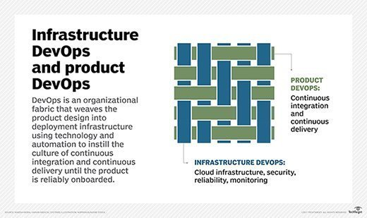 DevOps for product and infrastructure