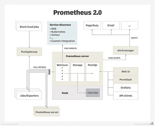 The architecture of Prometheus, which provides Kubernetes monitoring for IT organizations, got a data storage boost in version 2.0.