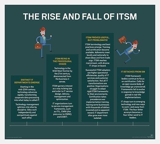 ITSM history