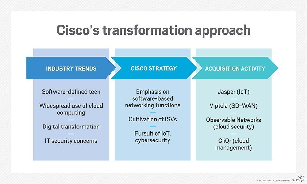Cisco strategy bets on software to deal with cloud shift
