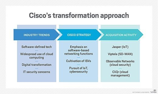 Chart showing how industry trends  absorb influenced Cisco's strategy
