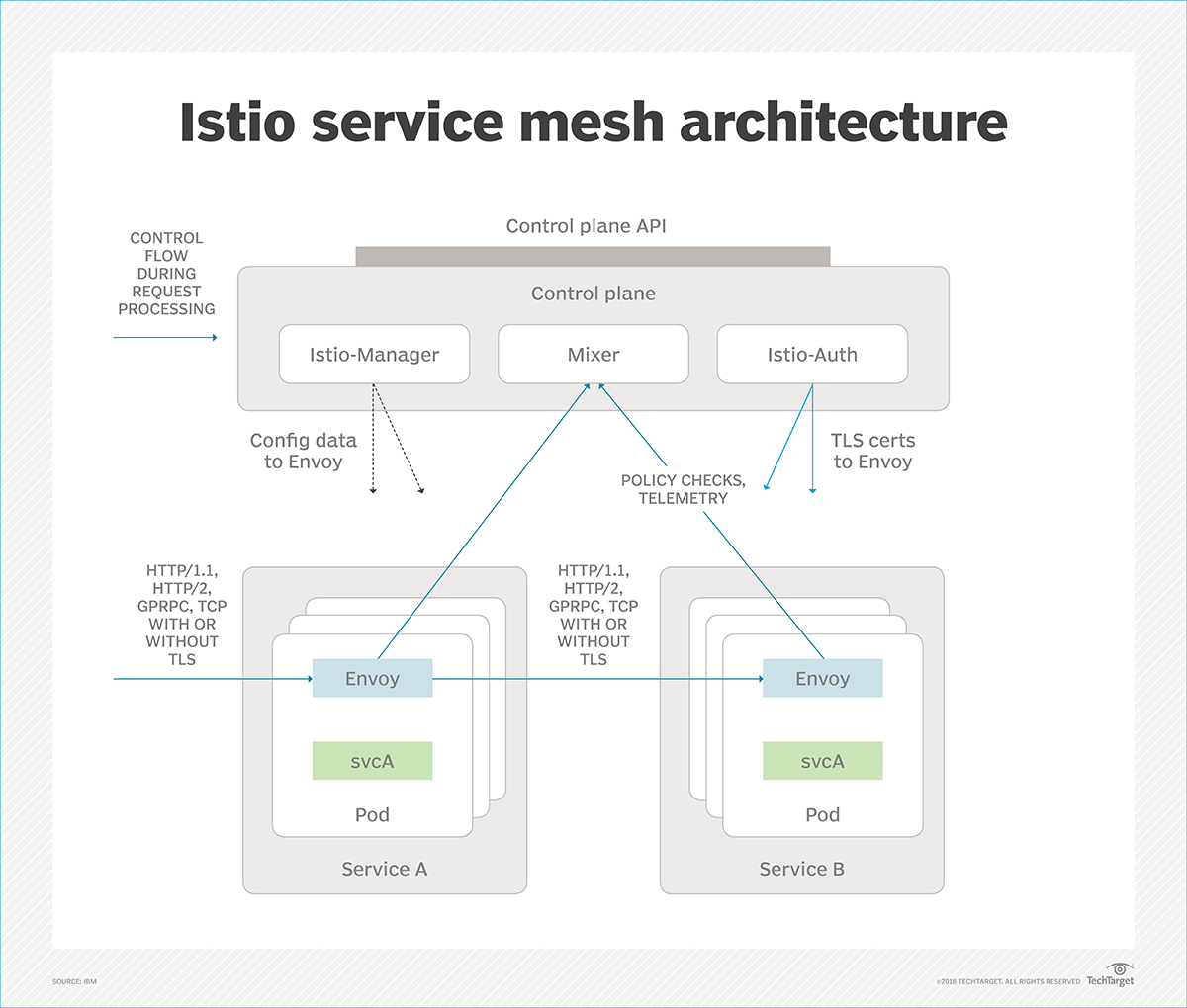 Istio service mesh vies for lead in microservices market