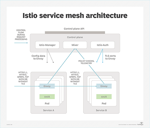 What Is Service Mesh Definition From Whatis Com