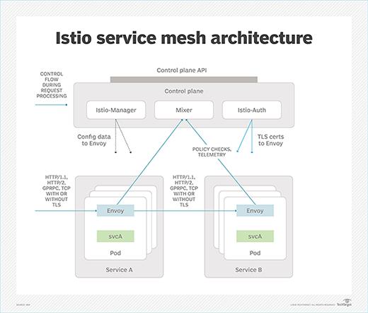 Istio service mesh
